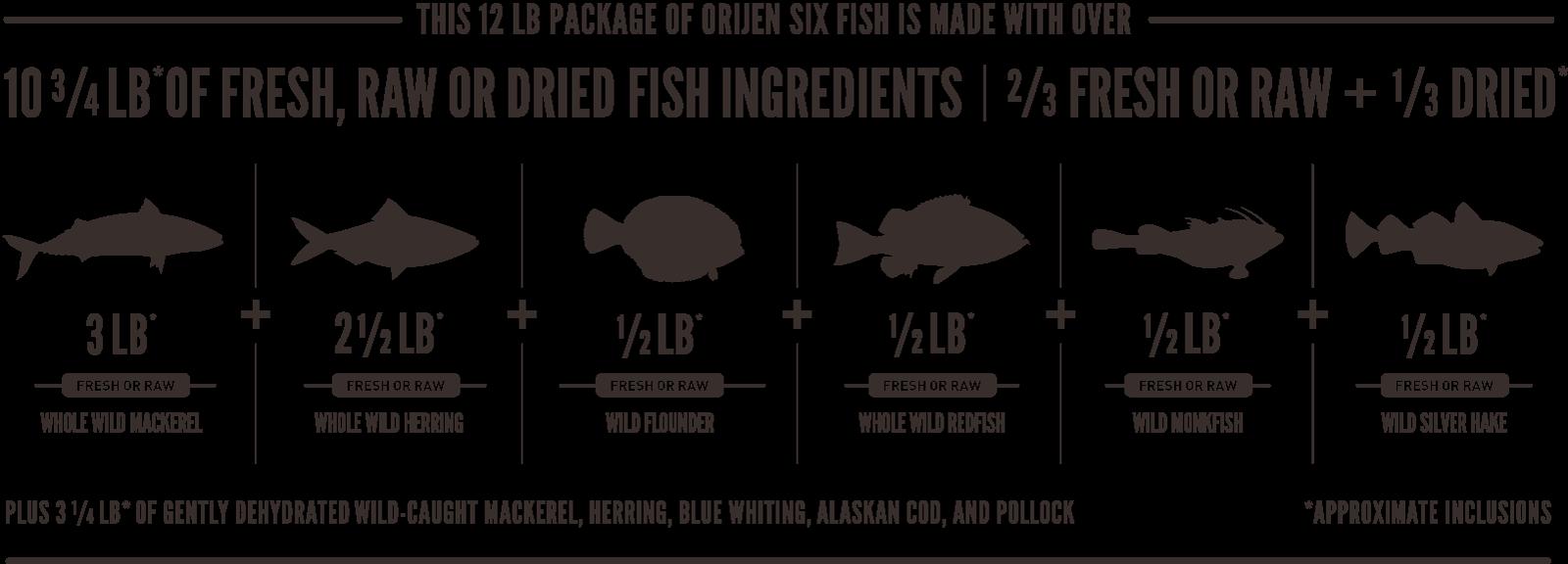 ORIJEN Six Fish Meatmath Formula and Cat Food Ingredients