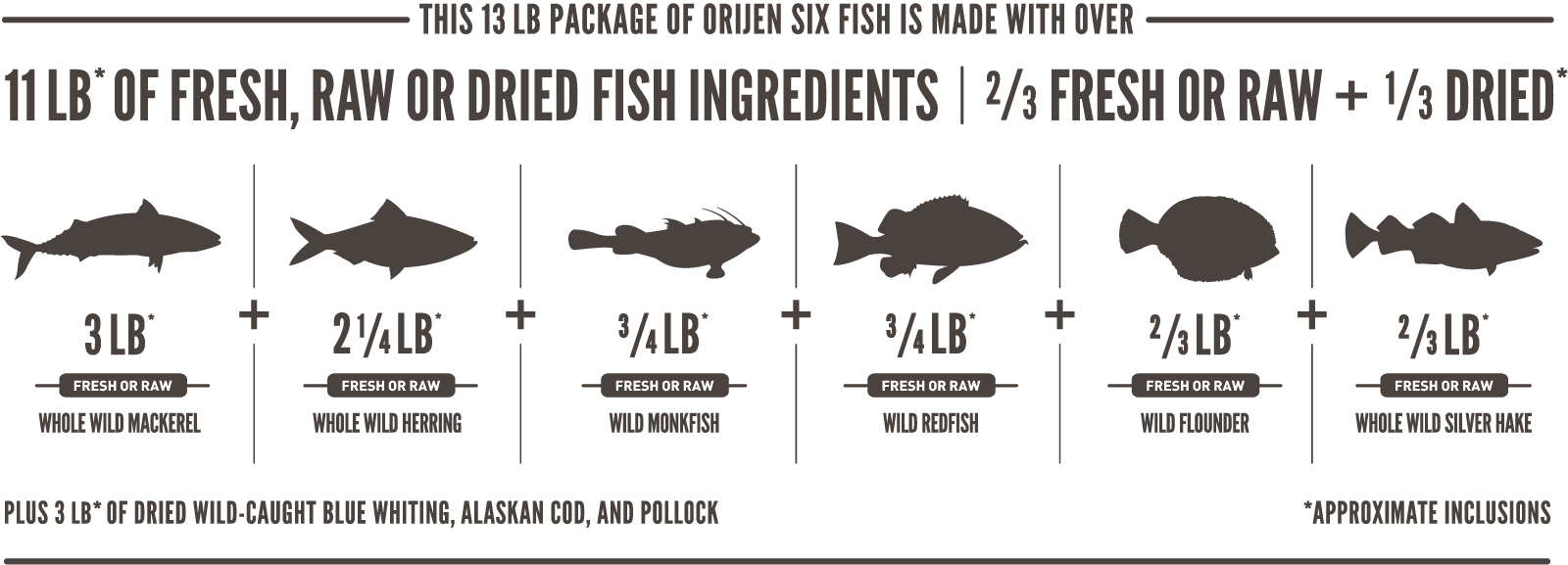 ORIJEN Six Fish Meatmath Formula and Dog Food Ingredients