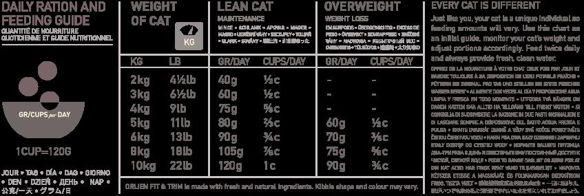 980 FEEDING GUIDE cat FITTRIM